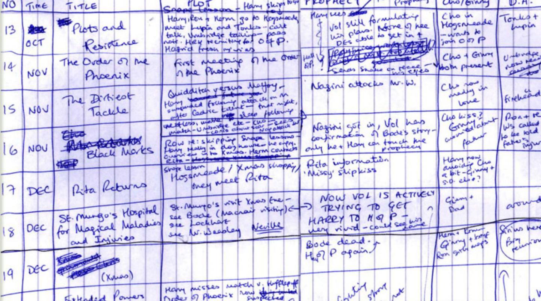 story outline, jk rowling outlines harry potter books