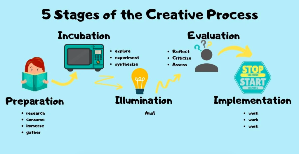 5 stages of creativity